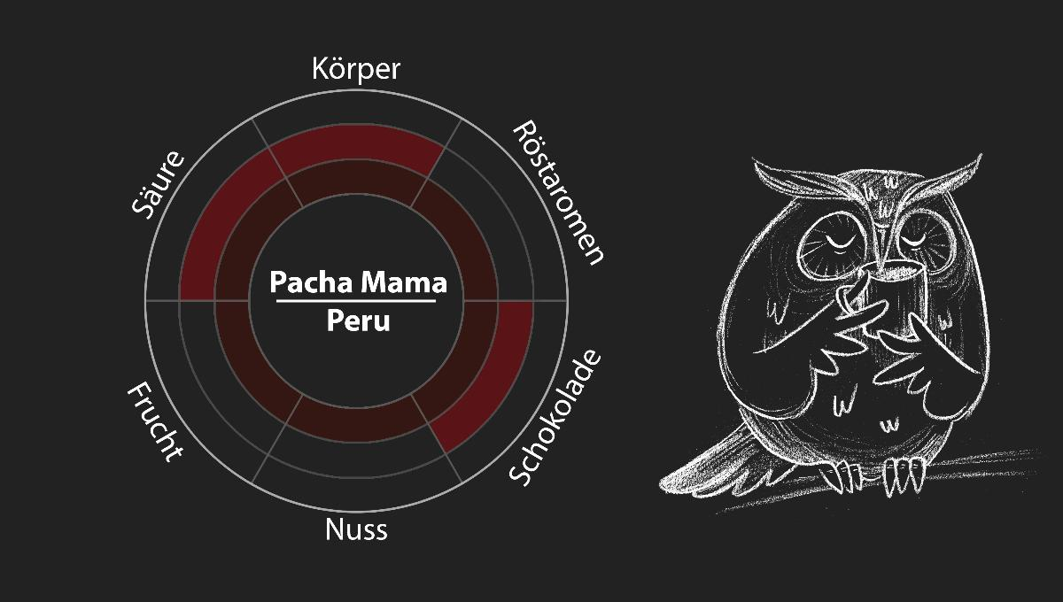Pacha Mama (Peru) 250g